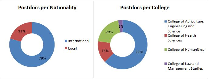 Postdocs statistics at UKZN
